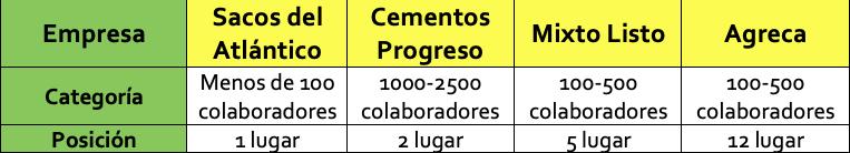 galardón great place to work 2021 Progreso CA